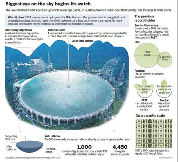 全球最大FAST望远镜落成启用