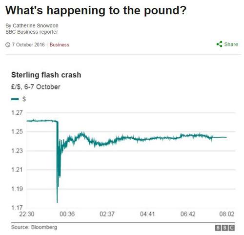 """英镑""""闪崩""""跌幅创31年新低"""