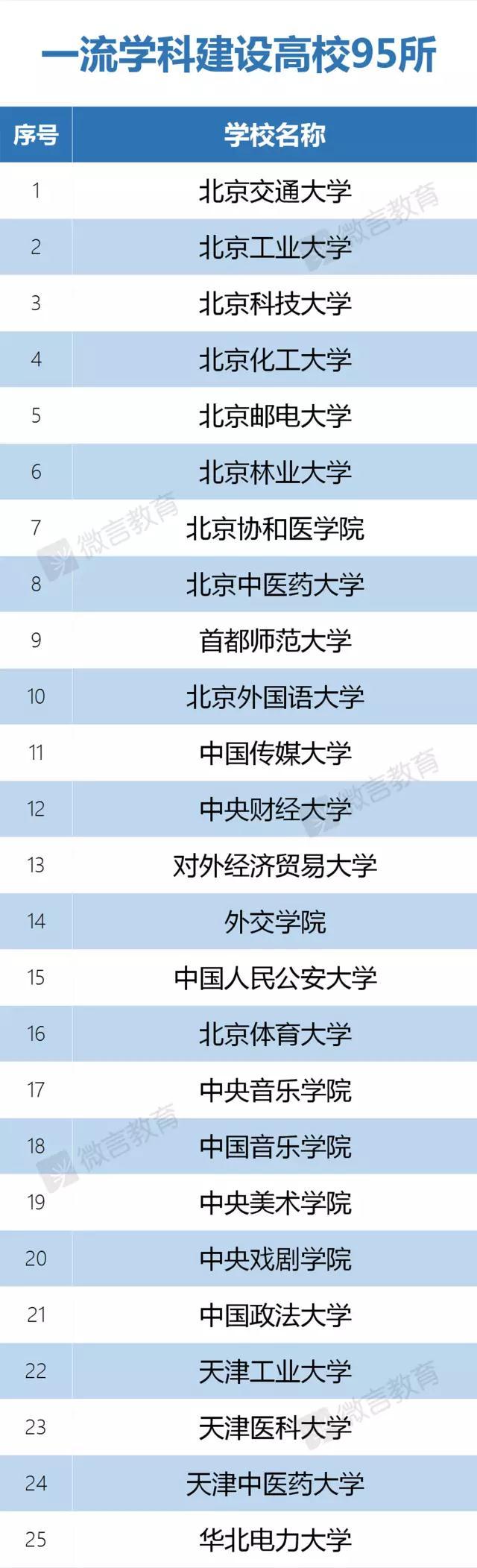 """137所高校入选""""双一流""""建设名单"""