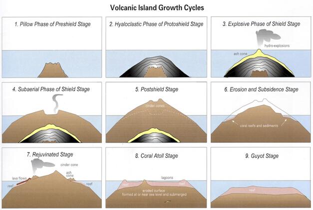 9分雅思图表小作文范文全集之流程图 火山岛图1