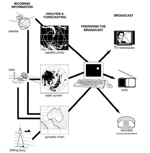 9分雅思图表小作文范文全集之流程图 天气预报图1