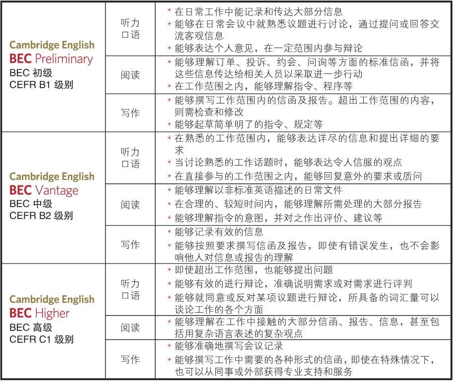 2018北京商务英语考试时间安排