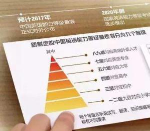 中国英语能力等级量表发布