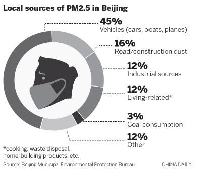 北京发布最新一轮PM2.5源解析 主要来自机动车