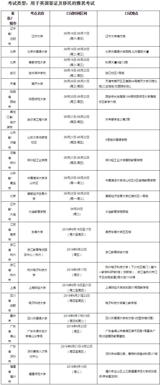 2018年6月23日雅思口语考试安排