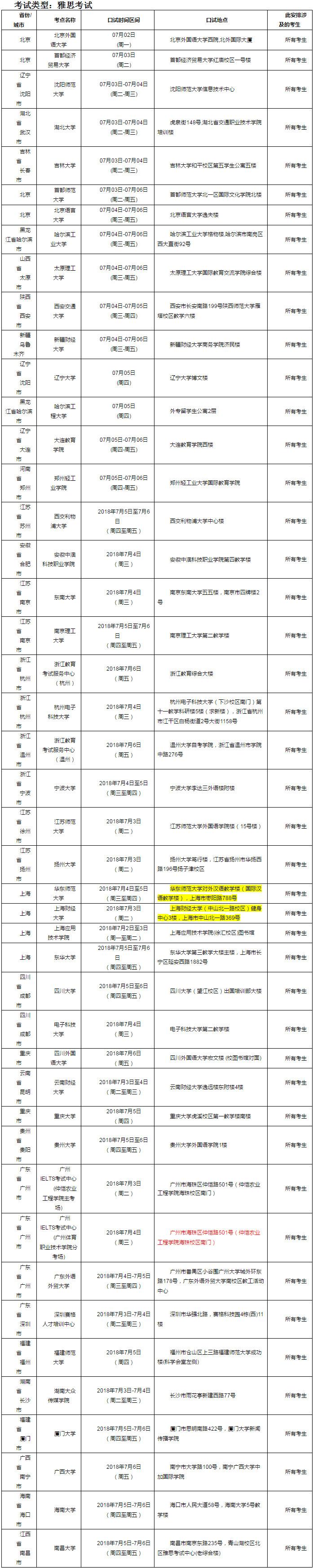 2018年7月7日雅思口语考试安排