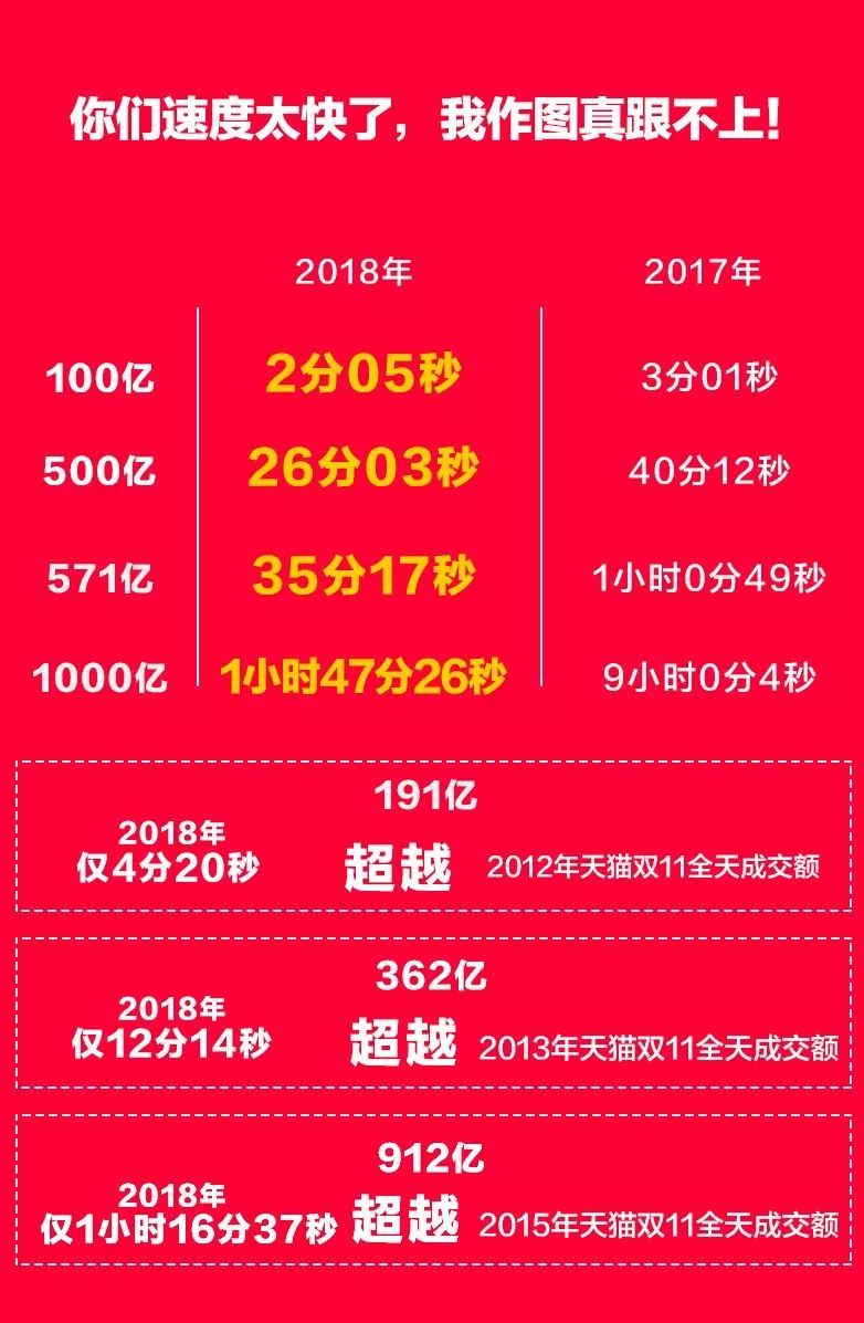2135亿!剁手族买买买,天猫双11成交额再创纪录