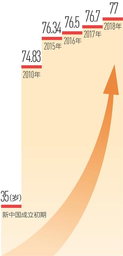 我国居民人均预期寿命达七十七岁
