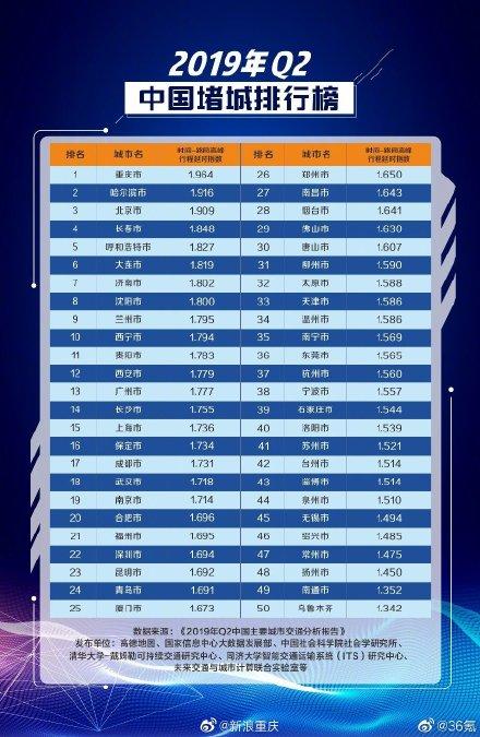 """二季度十大""""堵城""""出炉:重庆再霸榜首"""