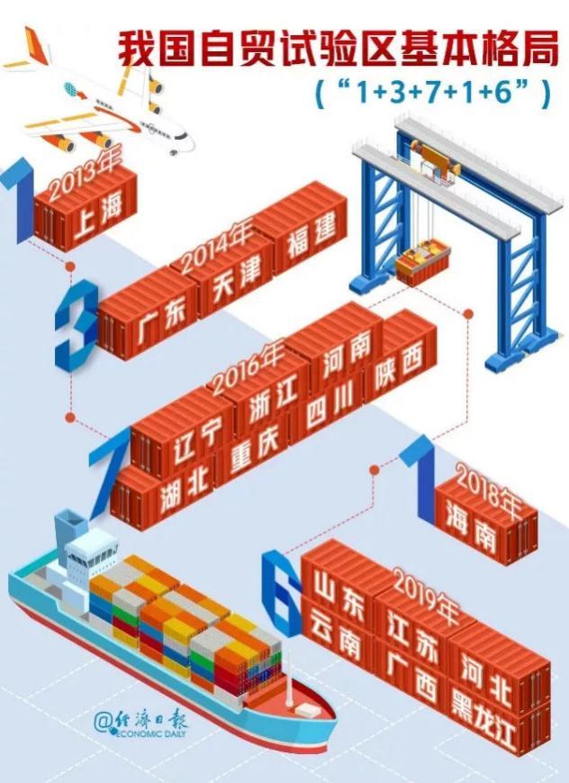 开放新举措!这6个省区新设自由贸易试验区