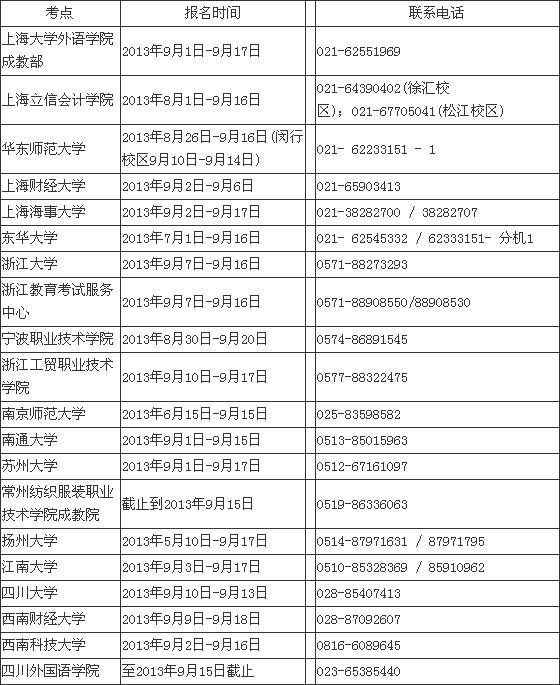 商务英语考试报名费
