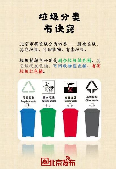 北京垃圾分类新规来了!个人不分类投放拟罚200元